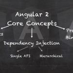 AngularJS vs Ангуляр 2: основні відмінності