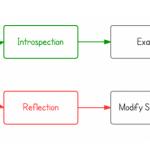 Основні принципи програмування: інтроспективна і рефлексія