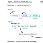 Google виклала на GitHub інструмент для створення систем, що розпізнають синтаксис природних мов [*]