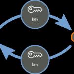 Криптографія для найменших: шифрування з прикладами на Python