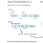 Google виклала на GitHub інструмент для створення систем, що розпізнають синтаксис природних мов